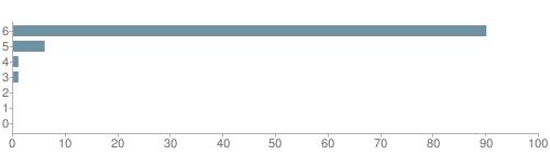 Chart?cht=bhs&chs=500x140&chbh=10&chco=6f92a3&chxt=x,y&chd=t:90,6,1,1,0,0,0&chm=t+90%,333333,0,0,10|t+6%,333333,0,1,10|t+1%,333333,0,2,10|t+1%,333333,0,3,10|t+0%,333333,0,4,10|t+0%,333333,0,5,10|t+0%,333333,0,6,10&chxl=1:|other|indian|hawaiian|asian|hispanic|black|white